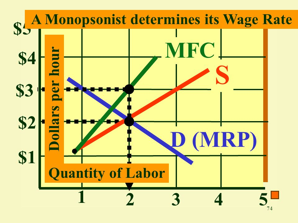 74 $4 $3 $2 $1 1 2345 D (MRP) Dollars per hour S Quantity of Labor MFC $5 A Monopsonist determines its Wage Rate