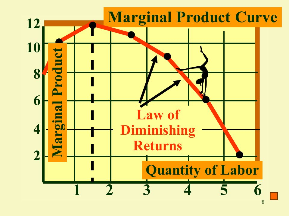 8 8 2 124 Marginal Product Curve 6 4 5 10 63 12 Marginal Product Quantity of Labor Law of Diminishing Returns