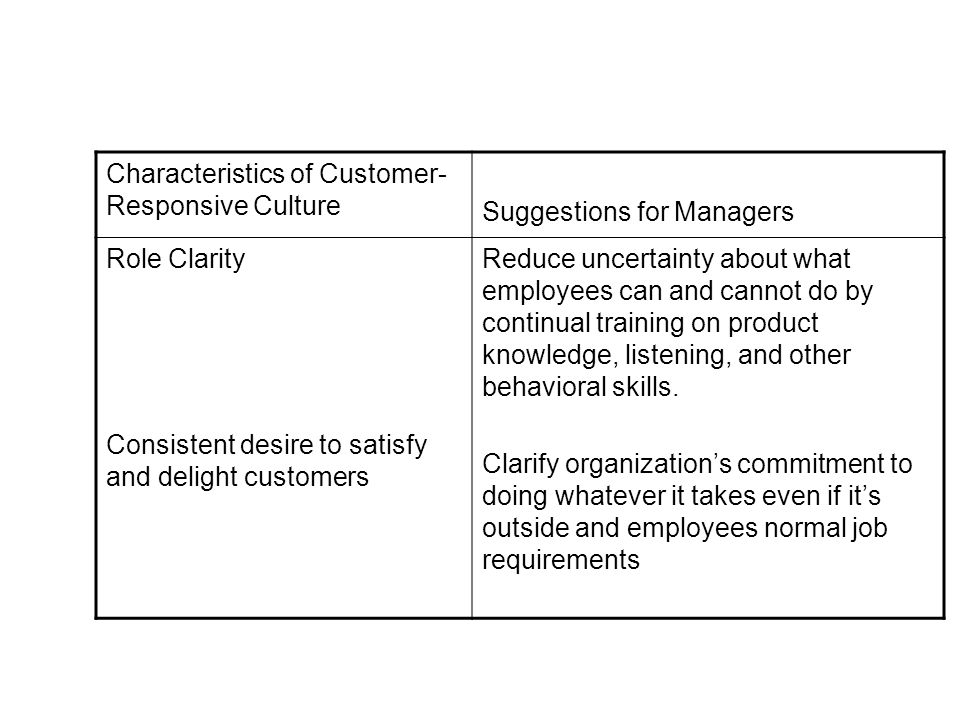 Characteristics of Customer- Responsive Culture Suggestions for Managers Role Clarity Consistent desire to satisfy and delight customers Reduce uncertainty about what employees can and cannot do by continual training on product knowledge, listening, and other behavioral skills.