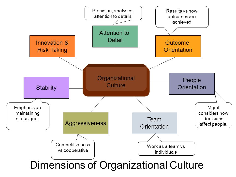 Organizational Culture Attention to Detail Outcome Orientation Innovation & Risk Taking Stability People Orientation Aggressiveness Team Orientation Dimensions of Organizational Culture Precision, analyses, attention to details Results vs how outcomes are achieved Mgmt considers how decisions affect people.