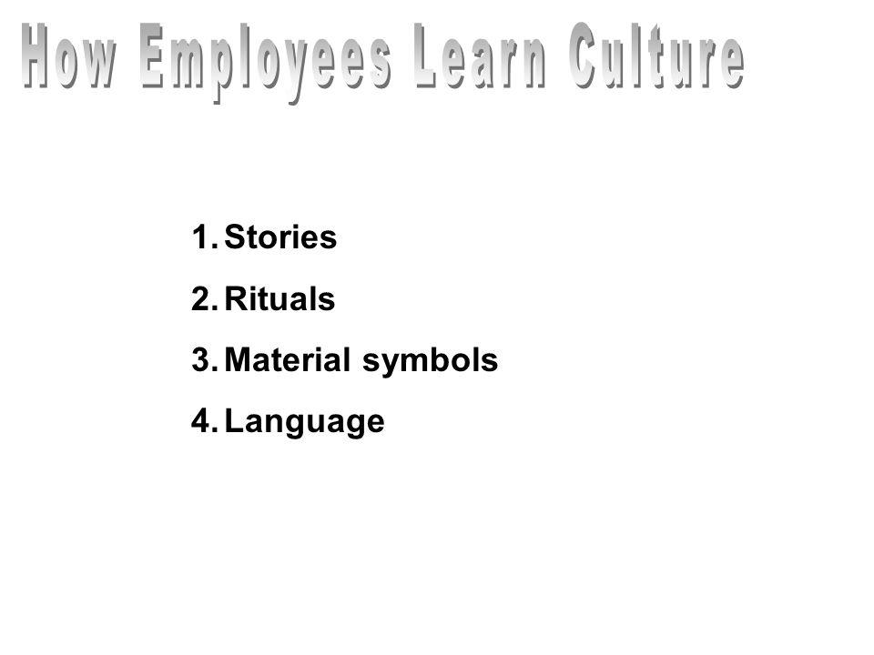 1.Stories 2.Rituals 3.Material symbols 4.Language
