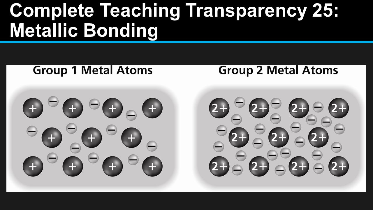worksheet Teaching Transparency Worksheet Metallic Bonding ionic compounds and metals ppt video online download 70 complete teaching transparency 25 metallic bonding