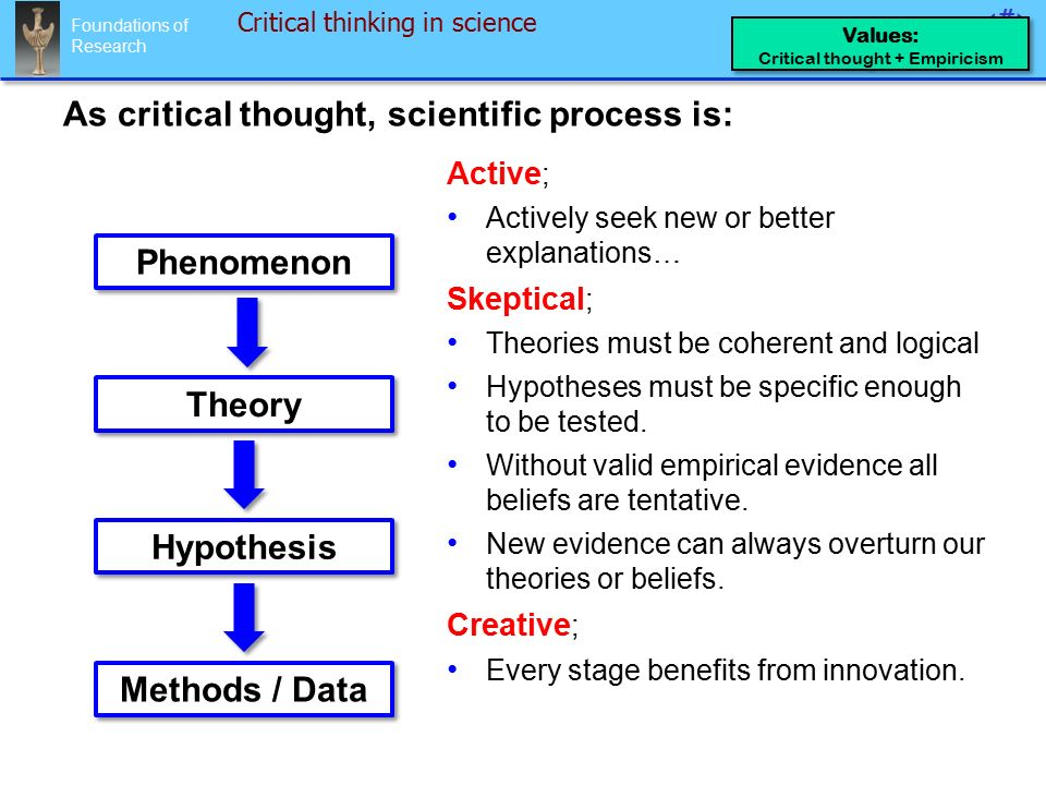 Foundations of Research 13 Phenomenon Theory Active ; Actively seek new or better explanations… Skeptical ; Theories must be coherent and logical Hypotheses must be specific enough to be tested.