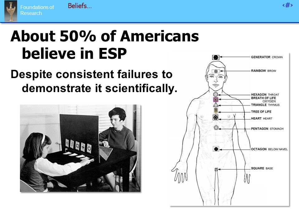 Foundations of Research 43 Beliefs… About 50% of Americans believe in ESP Despite consistent failures to demonstrate it scientifically.