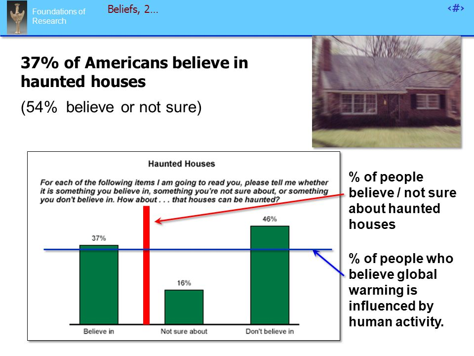 Foundations of Research 44 Beliefs, 2… 37% of Americans believe in haunted houses (54% believe or not sure) % of people believe / not sure about haunted houses % of people who believe global warming is influenced by human activity.