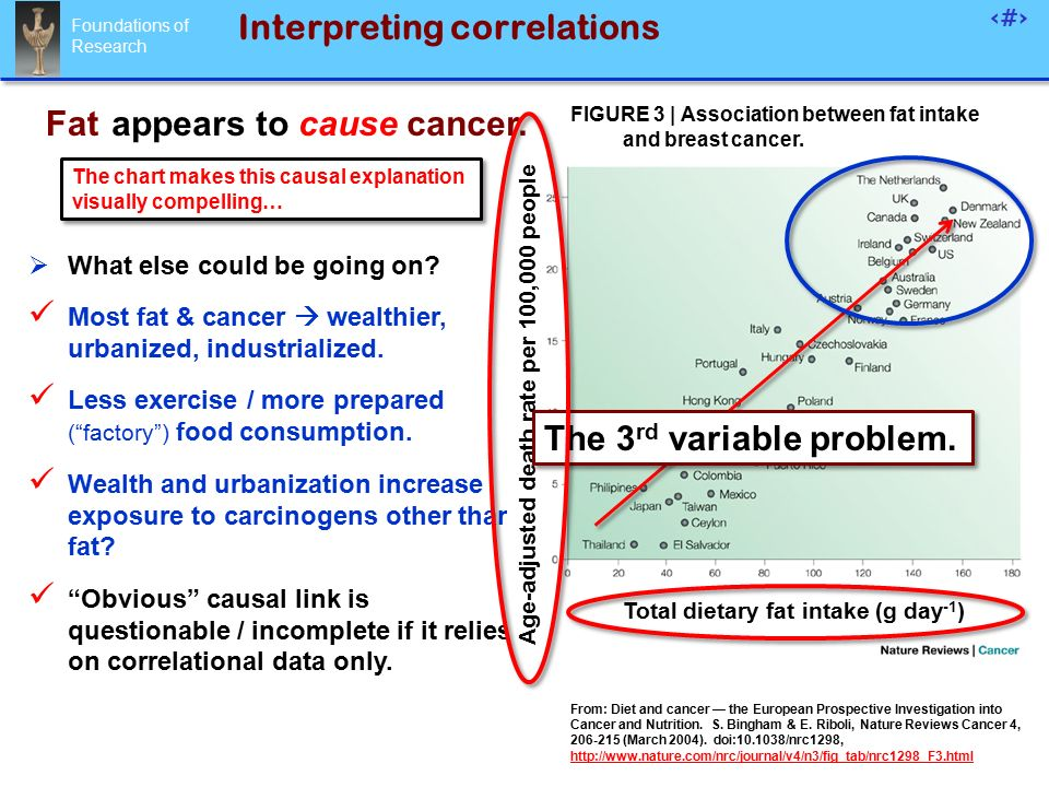 Foundations of Research 50 Interpreting correlations  What else could be going on.