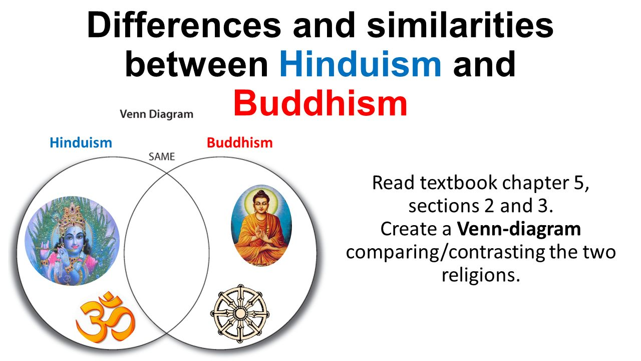 buddhism and hinduism comparison report
