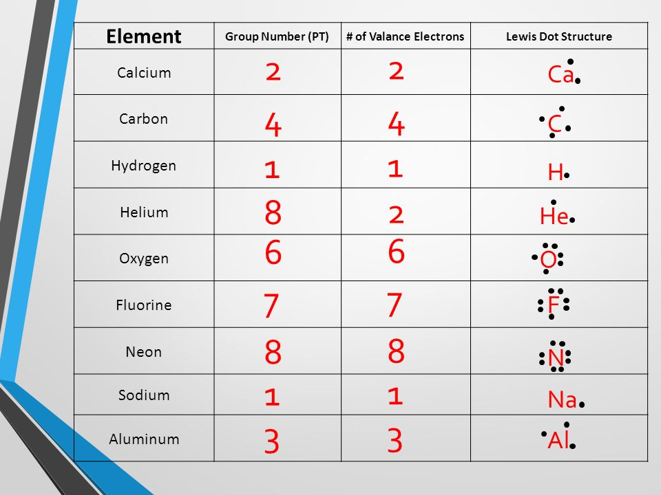 Valence electrons and lewis dot structures 118 known elements 1 ve 17 element group number pt of valance electronslewis dot structure calcium carbon hydrogen helium oxygen fluorine neon sodium aluminum 2 2 ca 4 4 1 1 8 2 ccuart Image collections