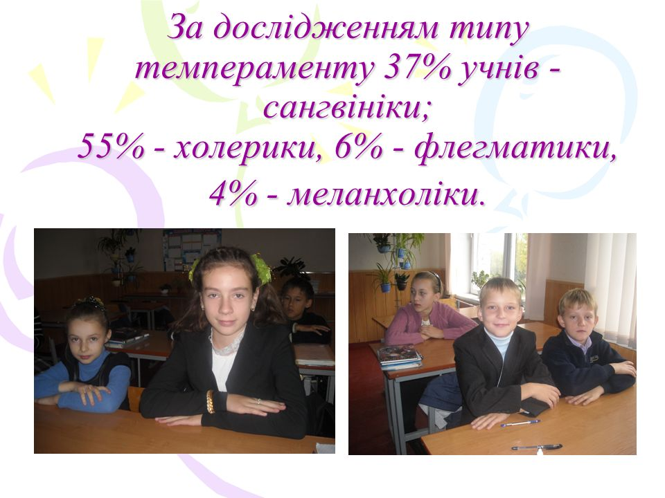 За дослідженням типу темпераменту 37% учнів - сангвініки; 55% - холерики, 6% - флегматики, 4% - меланхоліки.