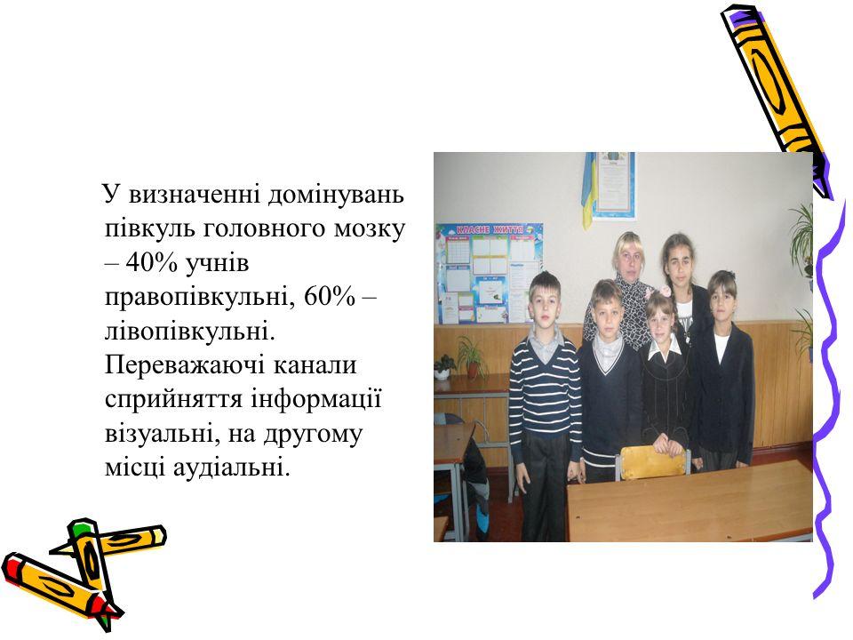 У визначенні домінувань півкуль головного мозку – 40% учнів правопівкульні, 60% – лівопівкульні.