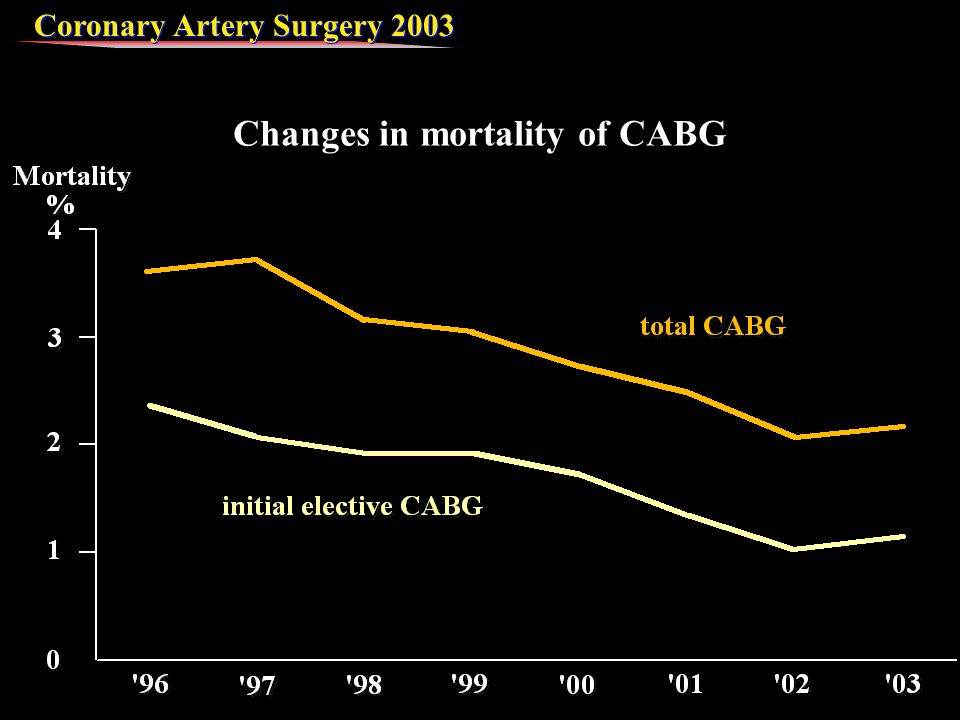 Coronary Artery Surgery 2003 Changes in mortality of CABG