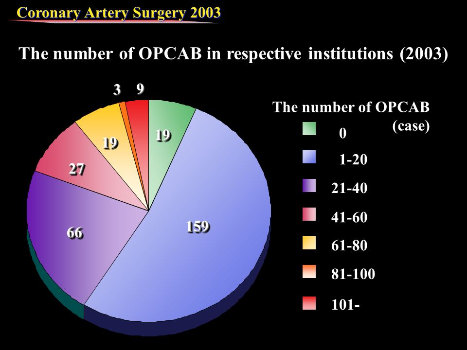 Coronary Artery Surgery The number of OPCAB in respective institutions (2003) The number of OPCAB (case)