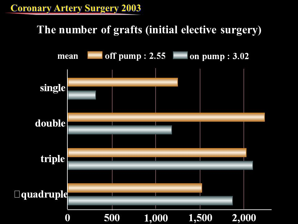 Coronary Artery Surgery 2003 The number of grafts (initial elective surgery)