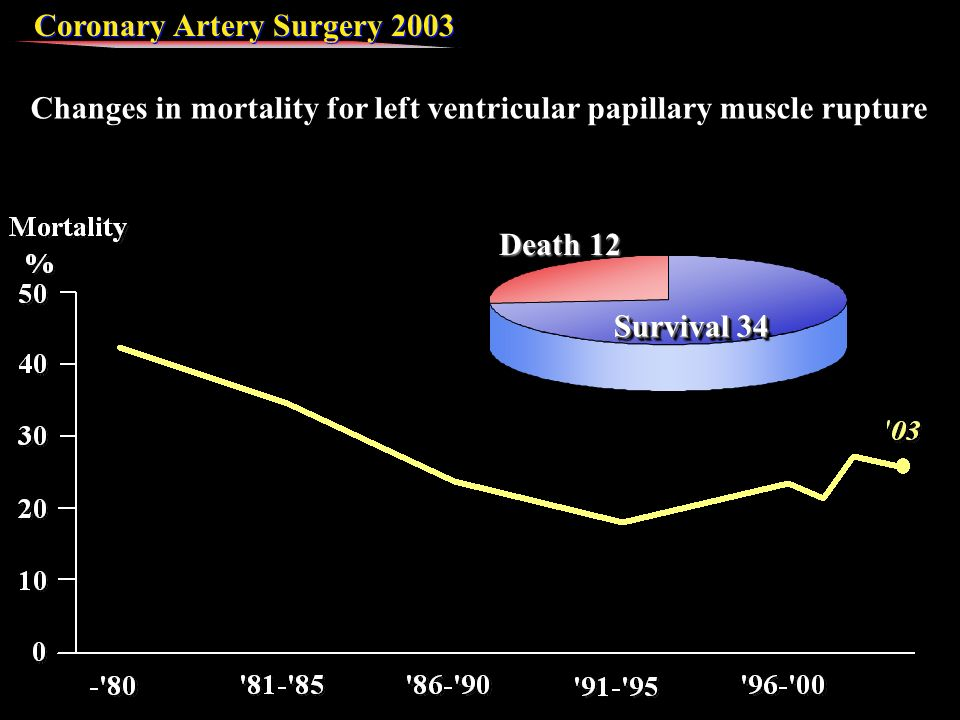 Coronary Artery Surgery 2003 Changes in mortality for left ventricular papillary muscle rupture Survival 34 Death 12