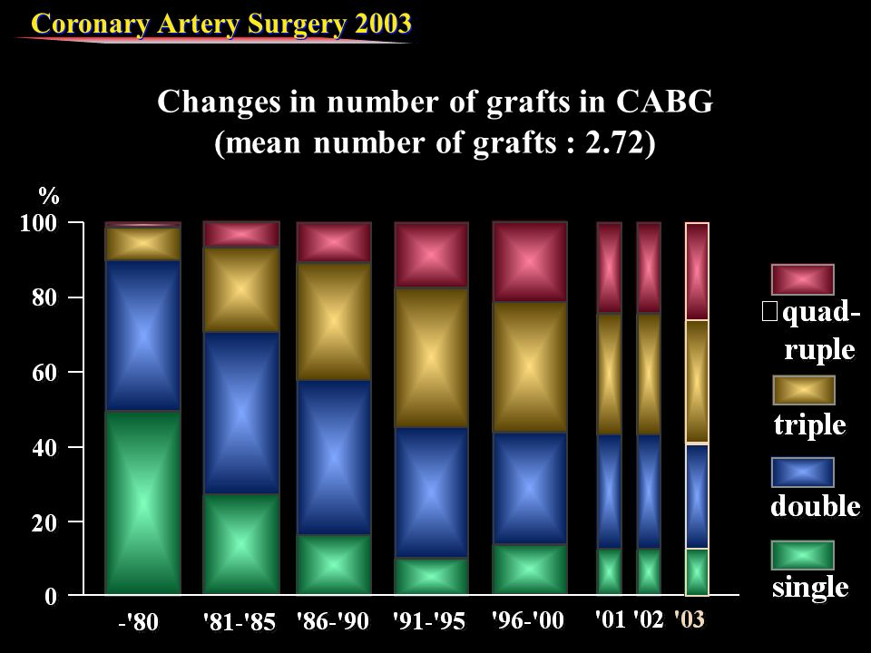 Coronary Artery Surgery 2003 Changes in number of grafts in CABG (mean number of grafts : 2.72)