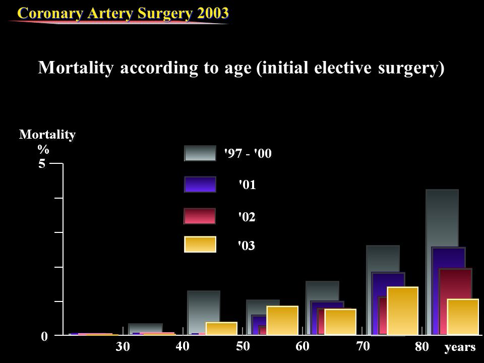 Coronary Artery Surgery 2003 Mortality according to age (initial elective surgery)