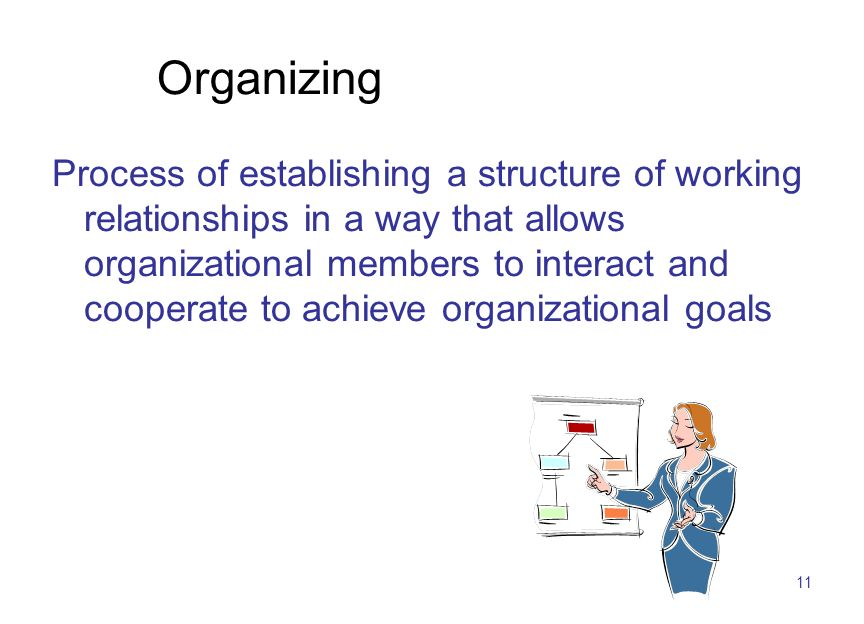 11 Organizing Process of establishing a structure of working relationships in a way that allows organizational members to interact and cooperate to achieve organizational goals