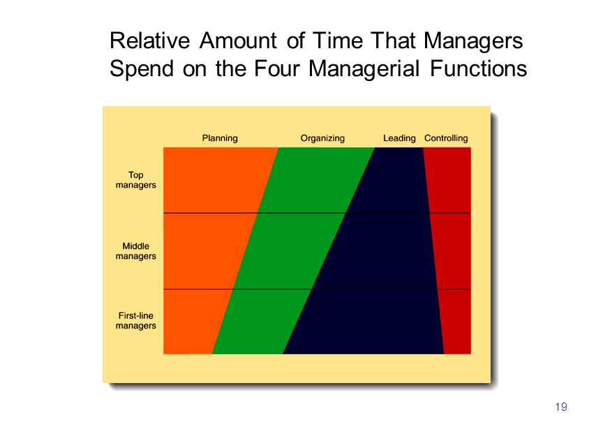 19 Relative Amount of Time That Managers Spend on the Four Managerial Functions
