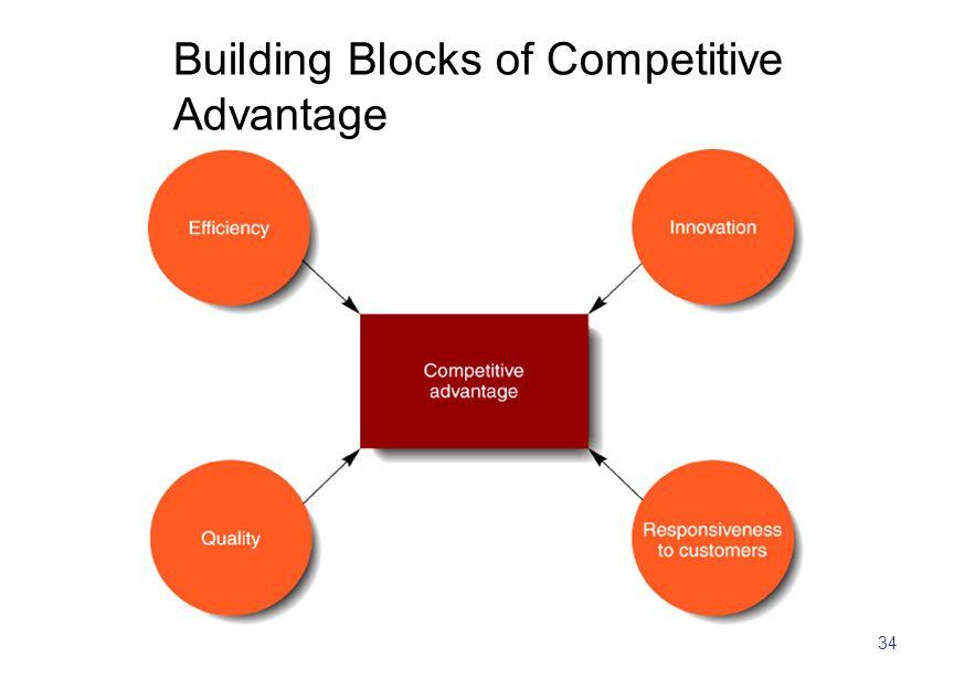 34 Building Blocks of Competitive Advantage
