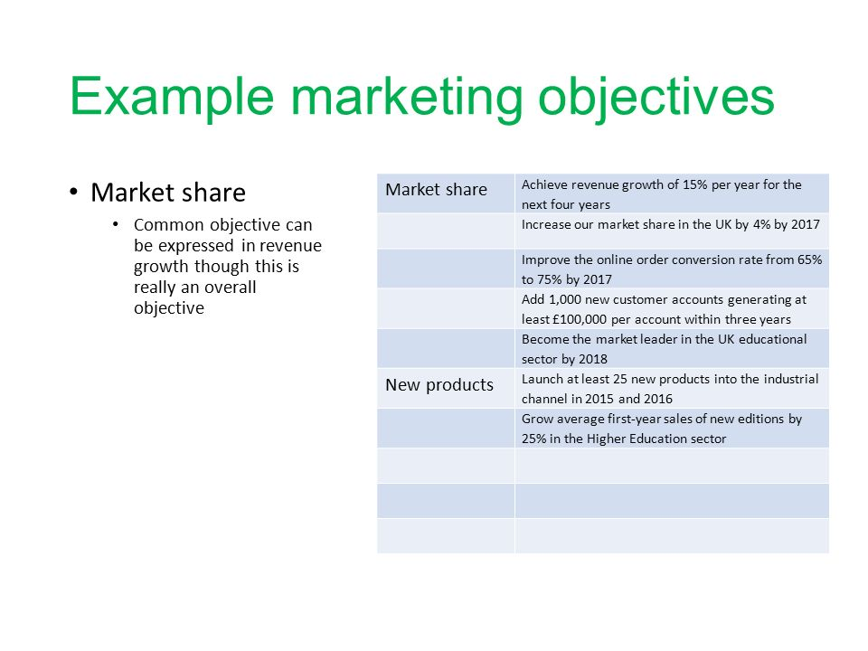 L Marketing Strategies Marketing Objectives Analysing Markets And