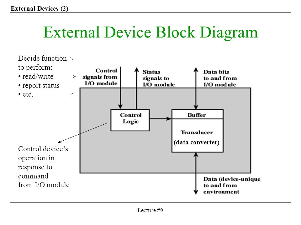 Ece 456 computer architecture lecture 9 inputoutput instructor lecture 9 external device block diagram decide function to perform readwrite report ccuart Choice Image