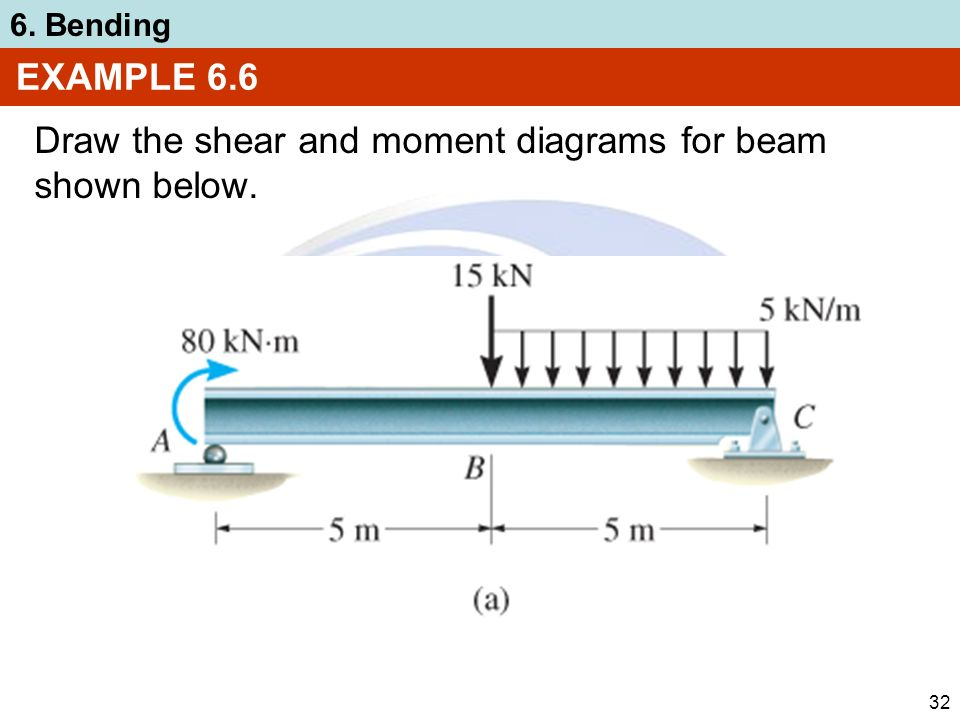 objective of bending moment exp The objectives of this experim ental program were to investigate the same bending moment based on the experimental results and experience it is recommended to.