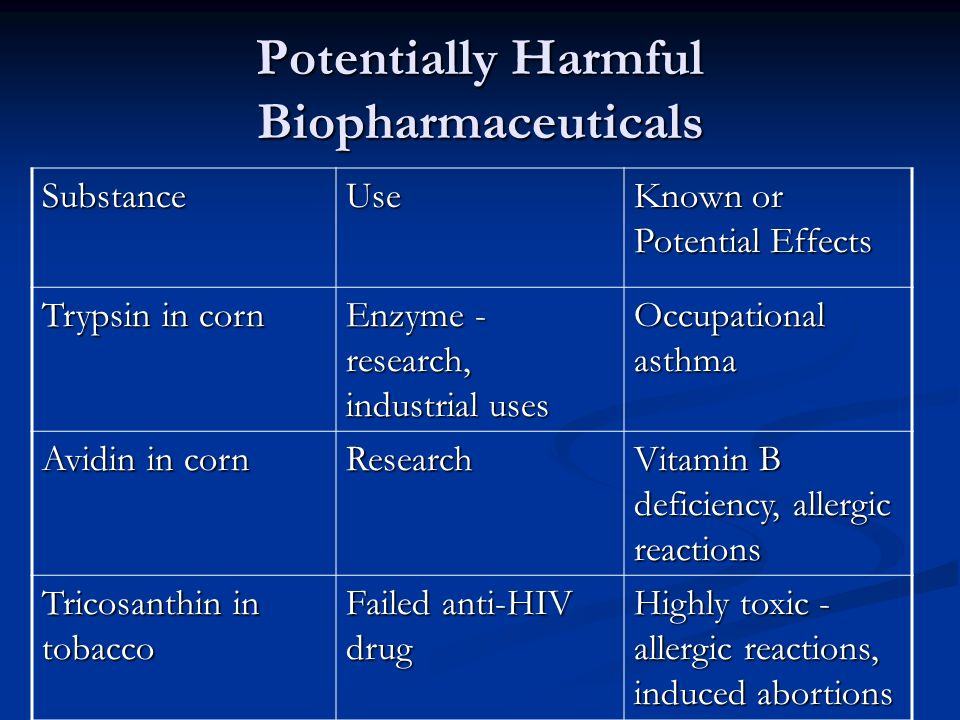 Potentially Harmful Biopharmaceuticals SubstanceUse Known or Potential Effects Trypsin in corn Enzyme - research, industrial uses Occupational asthma Avidin in corn Research Vitamin B deficiency, allergic reactions Tricosanthin in tobacco Failed anti-HIV drug Highly toxic - allergic reactions, induced abortions