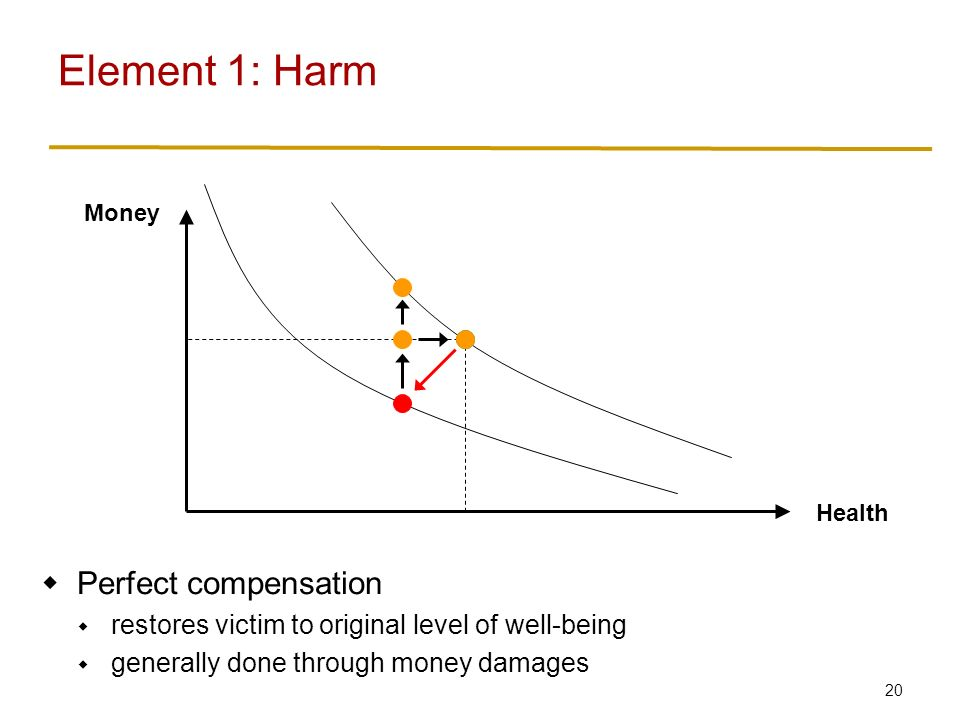 20 Element 1: Harm Money Health  Perfect compensation  restores victim to original level of well-being  generally done through money damages
