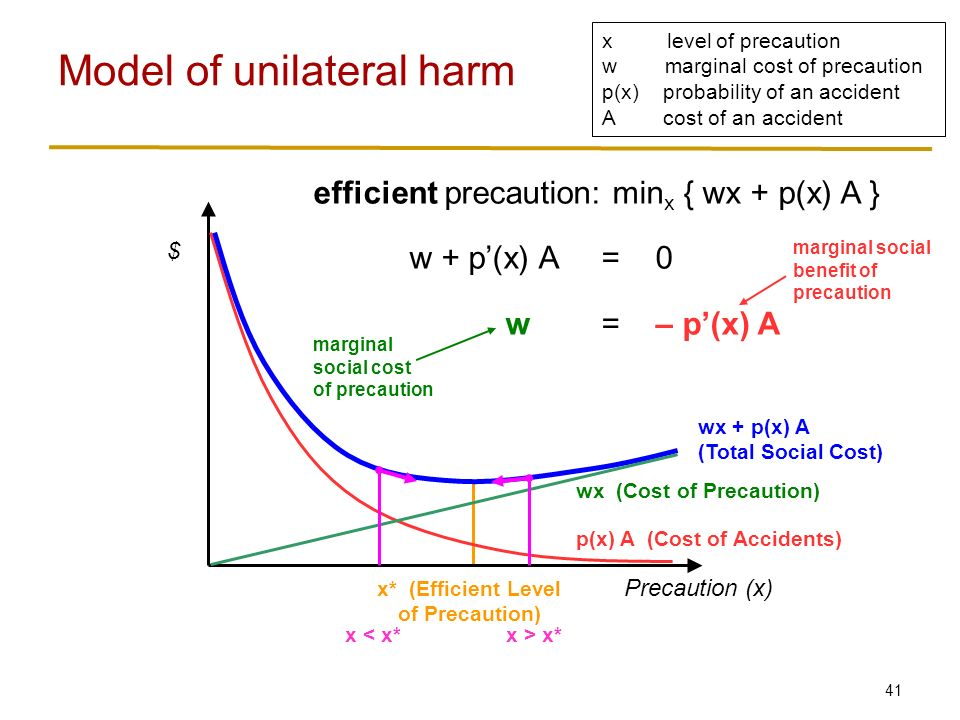 41 Model of unilateral harm x level of precaution w marginal cost of precaution p(x) probability of an accident A cost of an accident Precaution (x) $ p(x) A (Cost of Accidents) wx (Cost of Precaution) wx + p(x) A (Total Social Cost) x* (Efficient Level of Precaution) efficient precaution: min x { wx + p(x) A } w + p'(x) A = 0 w= – p'(x) A marginal social cost of precaution marginal social benefit of precaution x < x*x > x*