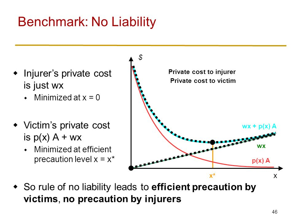 46  Injurer's private cost is just wx  Minimized at x = 0  Victim's private cost is p(x) A + wx  Minimized at efficient precaution level x = x*  So rule of no liability leads to efficient precaution by victims, no precaution by injurers Benchmark: No Liability x $ p(x) A wx wx + p(x) A x* Private cost to injurer Private cost to victim