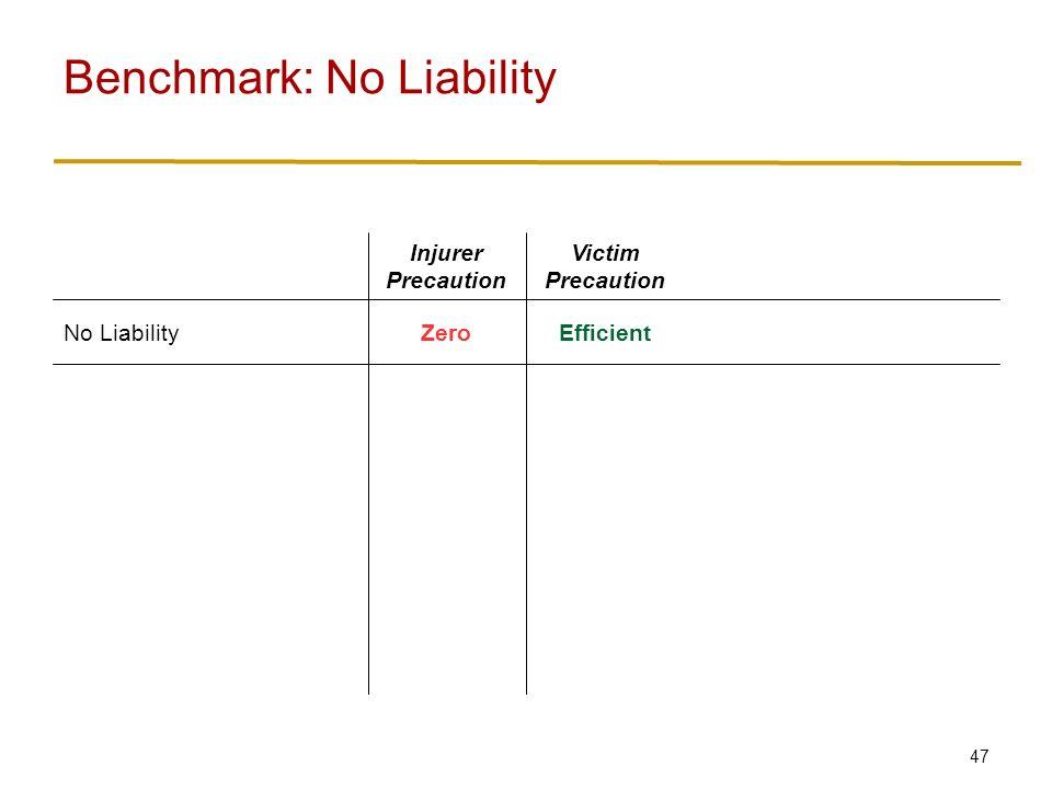 47 Benchmark: No Liability EfficientZeroNo Liability Victim Precaution Injurer Precaution
