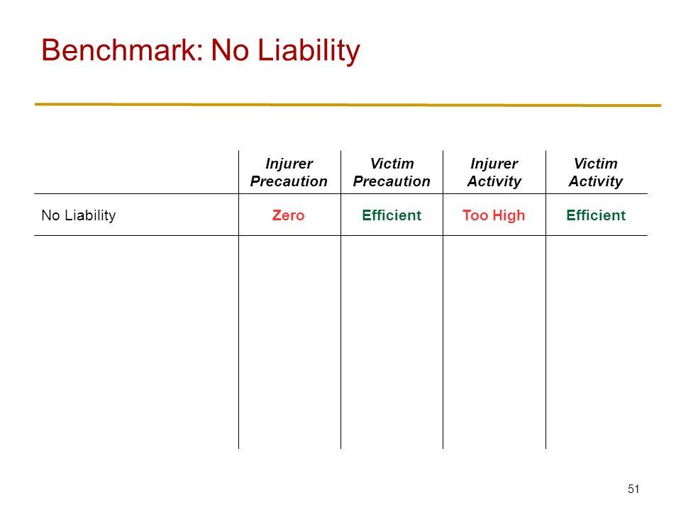 51 Benchmark: No Liability EfficientToo HighEfficientZeroNo Liability Victim Activity Injurer Activity Victim Precaution Injurer Precaution