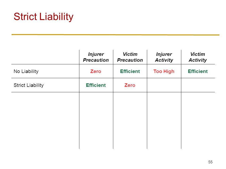 55 Strict Liability ZeroEfficientStrict Liability EfficientToo HighEfficientZeroNo Liability Victim Activity Injurer Activity Victim Precaution Injurer Precaution