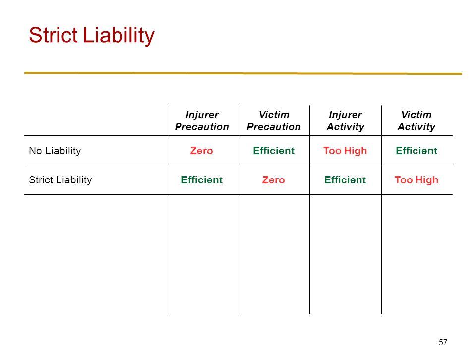 57 Strict Liability Too HighEfficientZeroEfficientStrict Liability EfficientToo HighEfficientZeroNo Liability Victim Activity Injurer Activity Victim Precaution Injurer Precaution