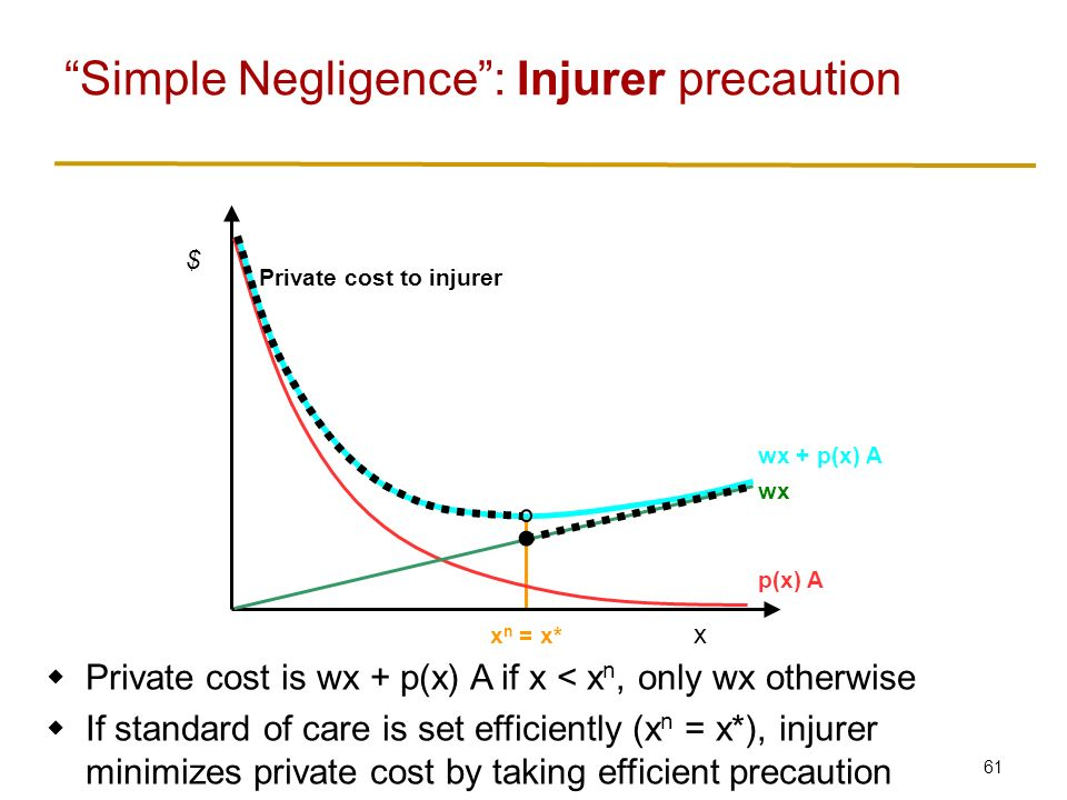 61 Simple Negligence : Injurer precaution x $ p(x) A wx wx + p(x) A x n = x*  Private cost is wx + p(x) A if x < x n, only wx otherwise  If standard of care is set efficiently (x n = x*), injurer minimizes private cost by taking efficient precaution Private cost to injurer