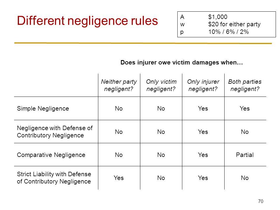 70 Different negligence rules NoYesNoYes Strict Liability with Defense of Contributory Negligence PartialYesNo Comparative Negligence NoYesNo Negligence with Defense of Contributory Negligence Yes No Simple Negligence Both parties negligent.