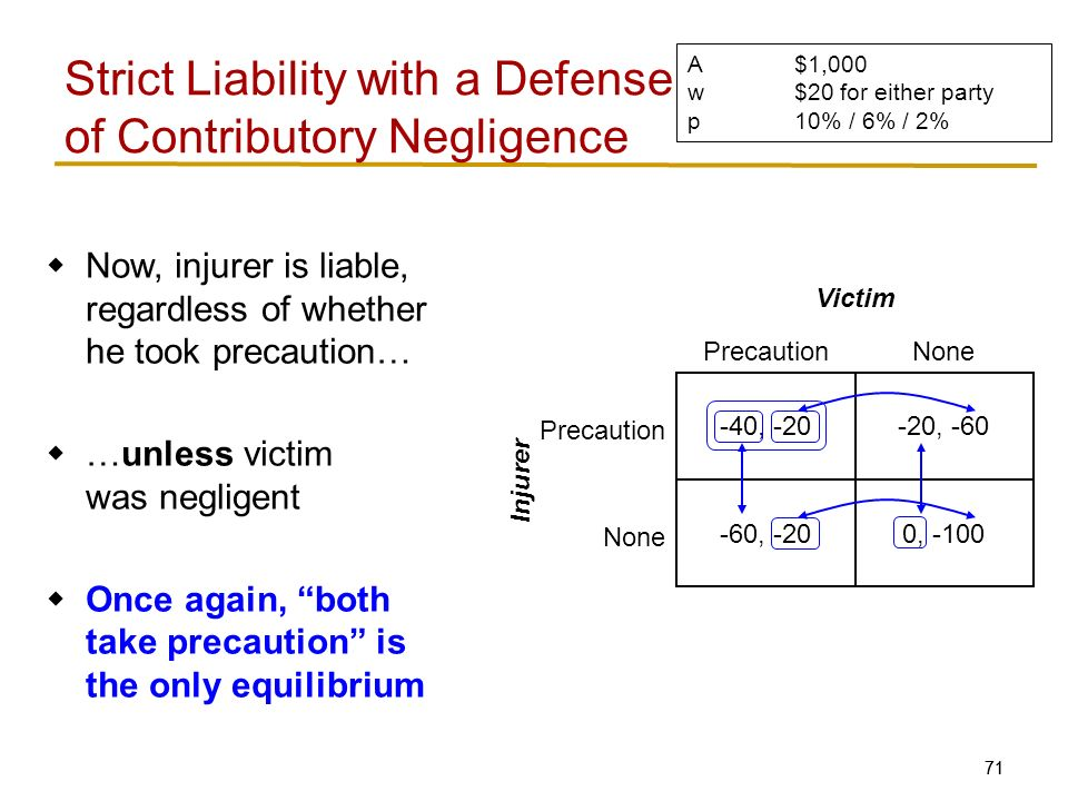 71  Now, injurer is liable, regardless of whether he took precaution…  …unless victim was negligent  Once again, both take precaution is the only equilibrium Strict Liability with a Defense of Contributory Negligence -40, -20-20, -60 -60, -200, -100 PrecautionNone Precaution None Victim Injurer A$1,000 w$20 for either party p10% / 6% / 2%