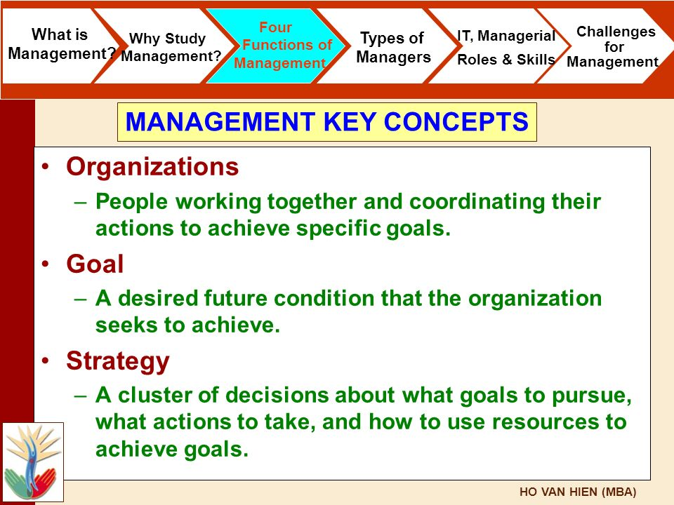 HO VAN HIEN (MBA) Organizations –People working together and coordinating their actions to achieve specific goals. Goal –A desired future condition th