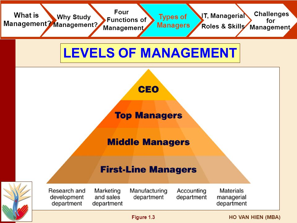 HO VAN HIEN (MBA) Figure 1.3 What is Management? Why Study Management? Four Functions of Management Types of Managers IT, Managerial Roles & Skills Ch
