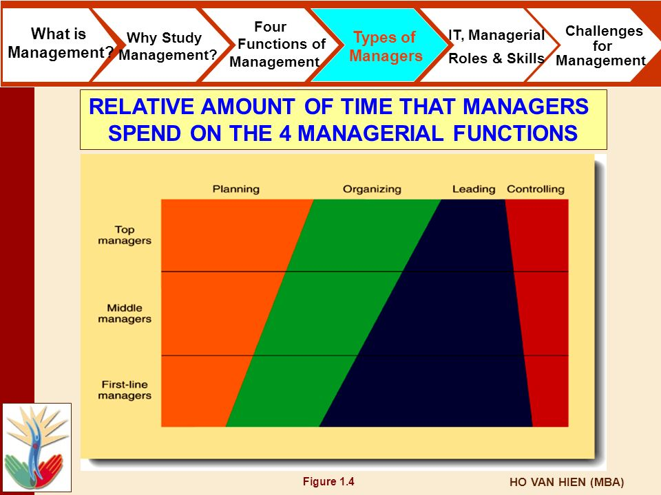 HO VAN HIEN (MBA) Figure 1.4 What is Management? Why Study Management? Four Functions of Management Types of Managers IT, Managerial Roles & Skills Ch