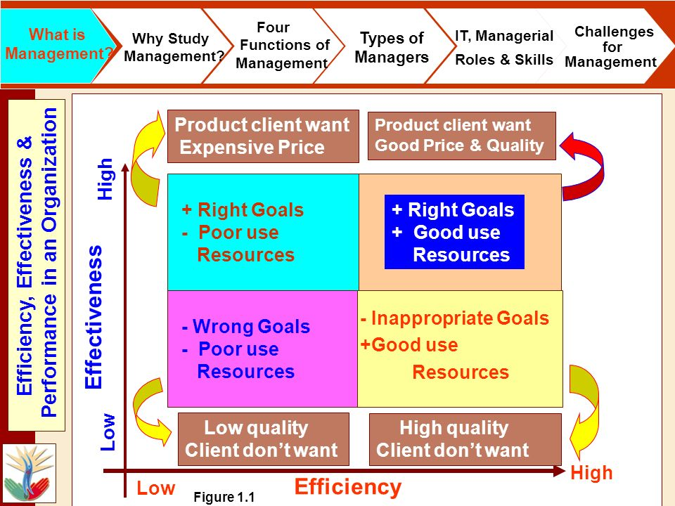 HO VAN HIEN (MBA) - Wrong Goals - Poor use Resources Figure 1.1 What is Management? Why Study Management? Four Functions of Management Types of Manage