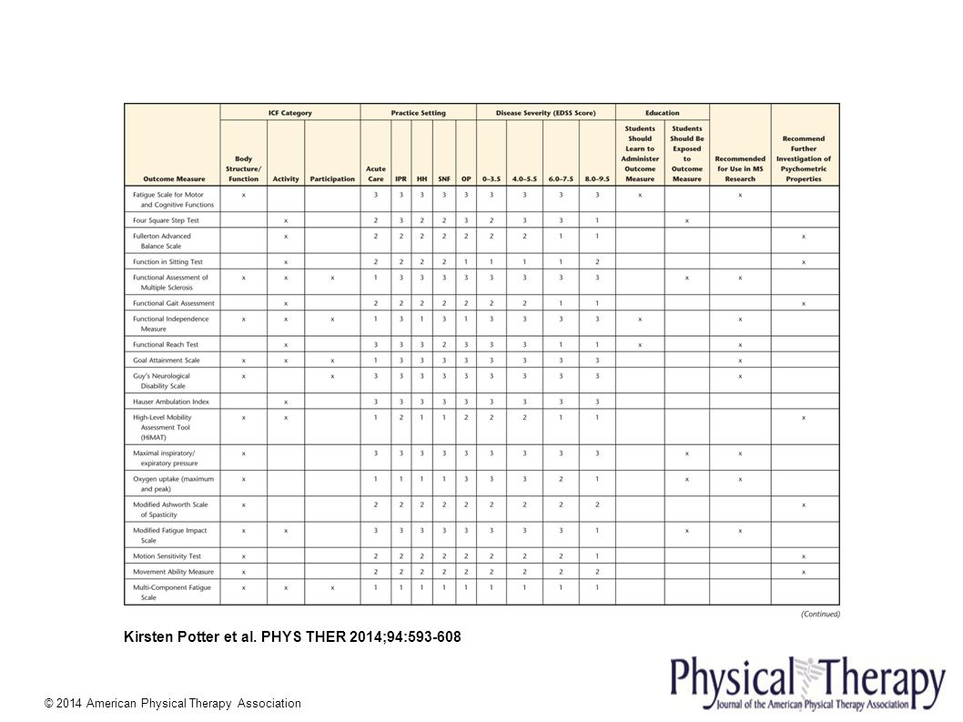 American physical therapy - Phys Ther 2014 94 593 608 2014 American Physical Therapy Association