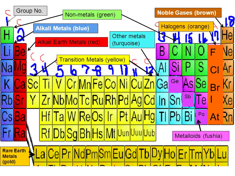 periodic table periodic table with metals nonmetals and metalloids labeled your periodic table what - Periodic Table Labeled Groups