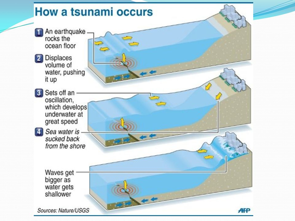 Tsunami Tsunami – a large destructive wave that is the result of a ...