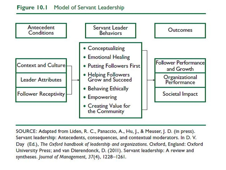 Antecedent Conditions Context and Culture- Servant leadership occurs within a given organizational context and a particular culture.