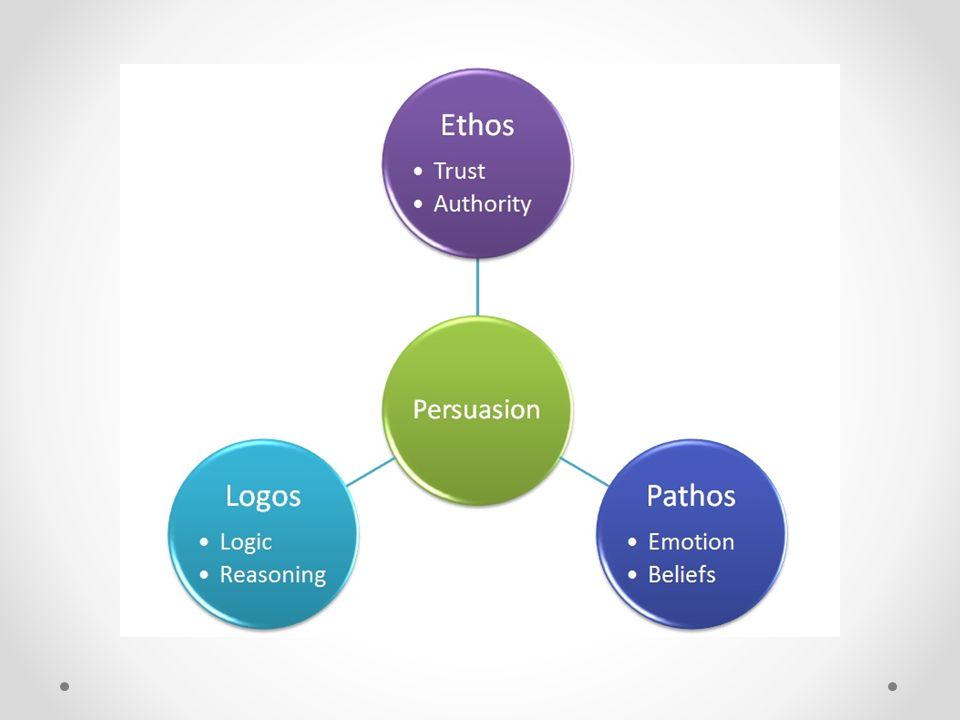 pathos logos and ethos in advertising essay Essays - largest database of quality sample essays and research papers on persuasive ethos logos pathos.