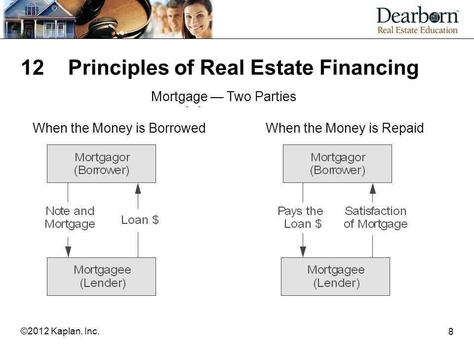 8 12Principles of Real Estate Financing When the Money is BorrowedWhen the Money is Repaid Mortgage — Two Parties