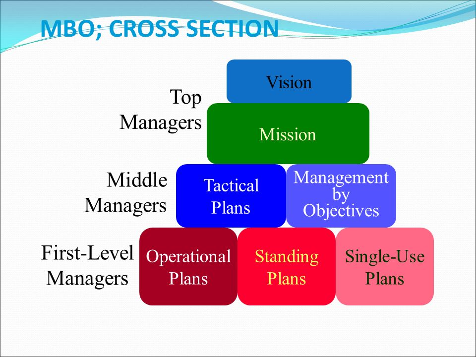 MBO; CROSS SECTION Vision Mission Tactical Plans Management by Objectives Operational Plans Standing Plans Single-Use Plans Top Managers Middle Managers First-Level Managers