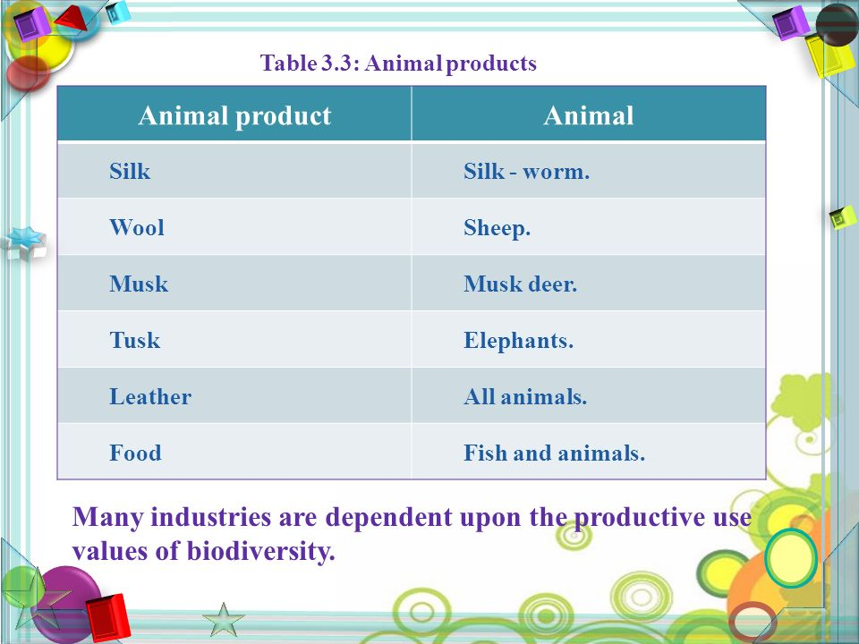 Table 3.3: Animal products Animal productAnimal SilkSilk - worm.