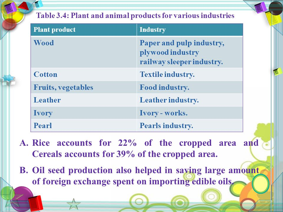 Table 3.4: Plant and animal products for various industries Plant productIndustry WoodPaper and pulp industry, plywood industry railway sleeper industry.